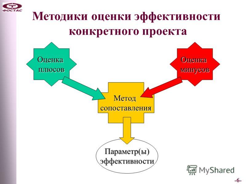 -6- Методики оценки эффективности конкретного проекта ОценкаплюсовОценкаминусов Методсопоставления Параметр(ы)эффективности