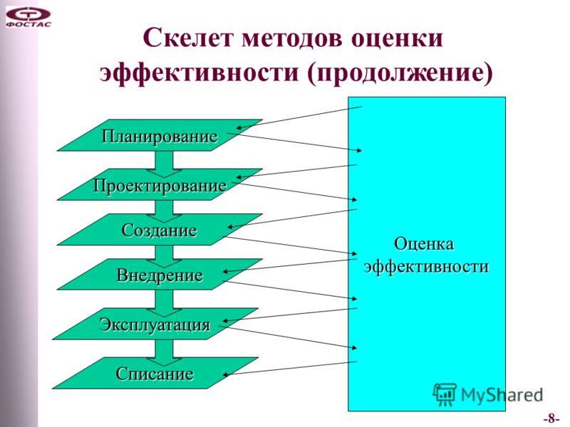 -8- Скелет методов оценки эффективности (продолжение) Списание Эксплуатация Внедрение Создание Проектирование Планирование Оценкаэффективности