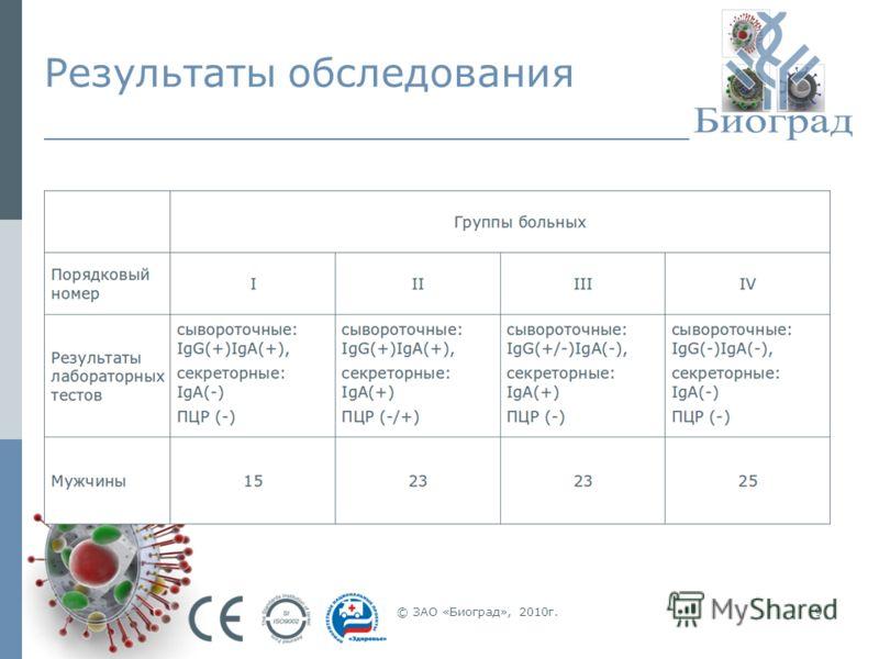 © ЗАО «Биоград», 2010г.9 Результаты обследования