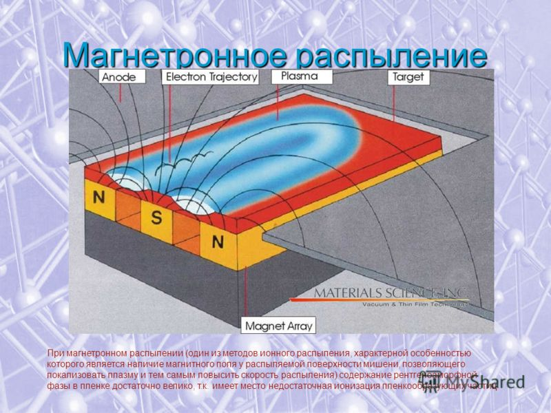 Магнетронное распыление При магнетронном распылении (один из методов ионного распыления, характерной особенностью которого является наличие магнитного поля у распыляемой поверхности мишени, позволяющего локализовать плазму и тем самым повысить скорос