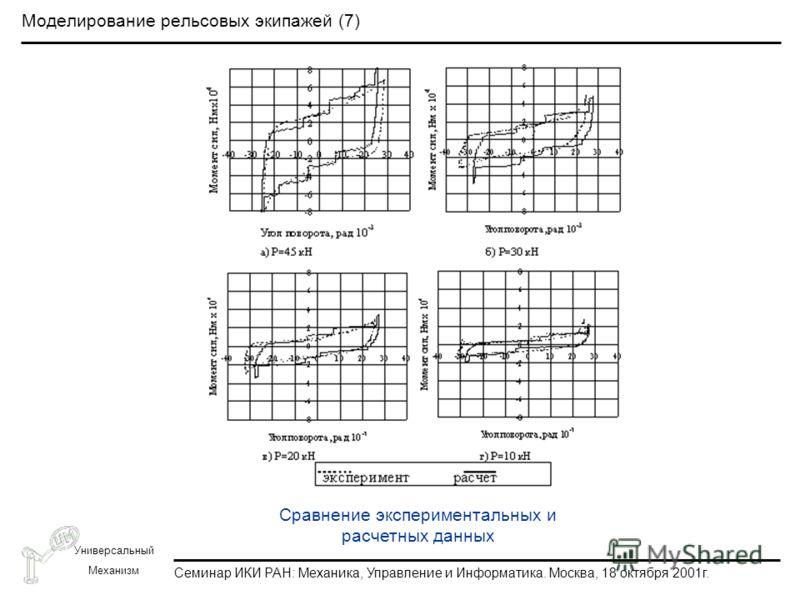 Семинар ИКИ РАН: Механика, Управление и Информатика. Москва, 18 октября 2001г. Универсальный Механизм Моделирование рельсовых экипажей (7) Сравнение экспериментальных и расчетных данных