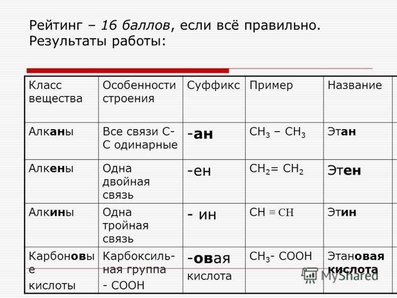 Рейтинг – 16 баллов, если всё правильно. Результаты работы: Класс вещества Особенности строения СуффиксПримерНазвание АлканыВсе связи С- С одинарные -ан СН 3 – СН 3 Этан АлкеныОдна двойная связь -ен СН 2 = СН 2 Этен АлкиныОдна тройная связь - ин СН Э