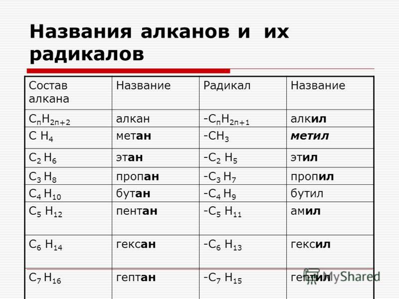 Названия алканов и их радикалов Состав алкана НазваниеРадикалНазвание С п Н 2п+2 алкан-С п Н 2п+1 алкил С Н 4 метан-СН 3 метил С 2 Н 6 этан-С 2 Н 5 этил С 3 Н 8 пропан-С 3 Н 7 пропил С 4 Н 10 бутан-С 4 Н 9 бутил С 5 Н 12 пентан-С 5 Н 11 амил С 6 Н 14