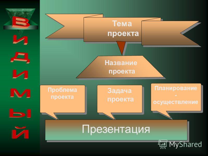 Тема проекта Тема проекта Проблема проекта Проблема проекта Задача проекта Задача проекта Планирование - осуществление Презентация Название проекта