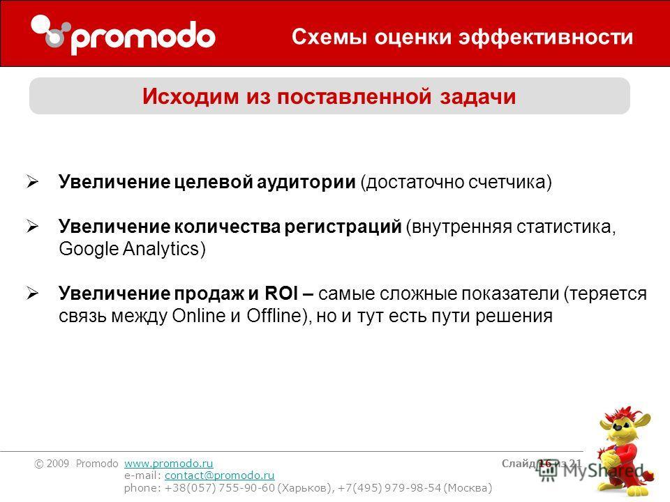 © 2009 Promodo www.promodo.ru e-mail: contact@promodo.rucontact@promodo.ru phone: +38(057) 755-90-60 (Харьков), +7(495) 979-98-54 (Москва) Слайд 16 из 21 Схемы оценки эффективности Исходим из поставленной задачи Увеличение целевой аудитории (достаточ