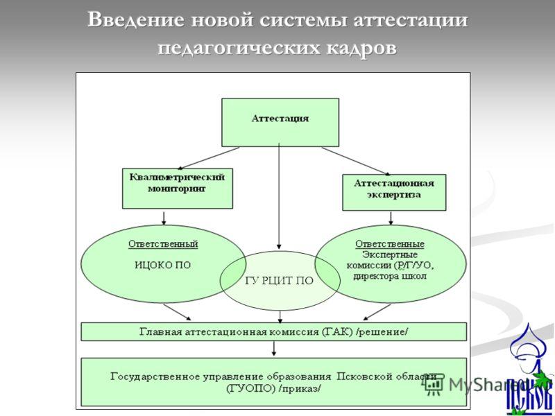 ГУ РЦИТ ПО
