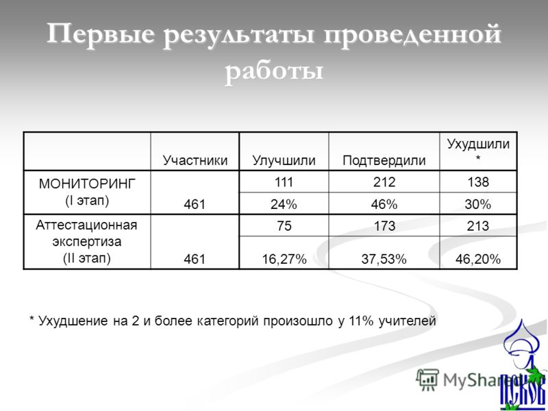 Первые результаты проведенной работы УчастникиУлучшилиПодтвердили Ухудшили * МОНИТОРИНГ (I этап) 461 111212138 24%46%30% Аттестационная экспертиза (II этап)461 75173213 16,27%37,53%46,20% * Ухудшение на 2 и более категорий произошло у 11% учителей