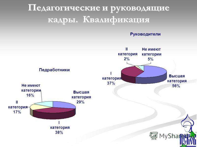 Руководители Высшая категория 56% I категория 37% II категория 2% Не имеют категории 5% Педработники Высшая категория 29% I категория 38% II категория 17% Не имеют категории 16% Педагогические и руководящие кадры. Квалификация