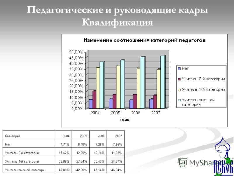 Педагогические и руководящие кадры Квалификация Категория2004200520062007 Нет7,71%8,18%7,29%7,96% Учитель 2-й категории15,42%12,09%12,14%11,33% Учитель 1-й категории35,99%37,34%35,43%34,37% Учитель высшей категории40,89%42,38%45,14%46,34%