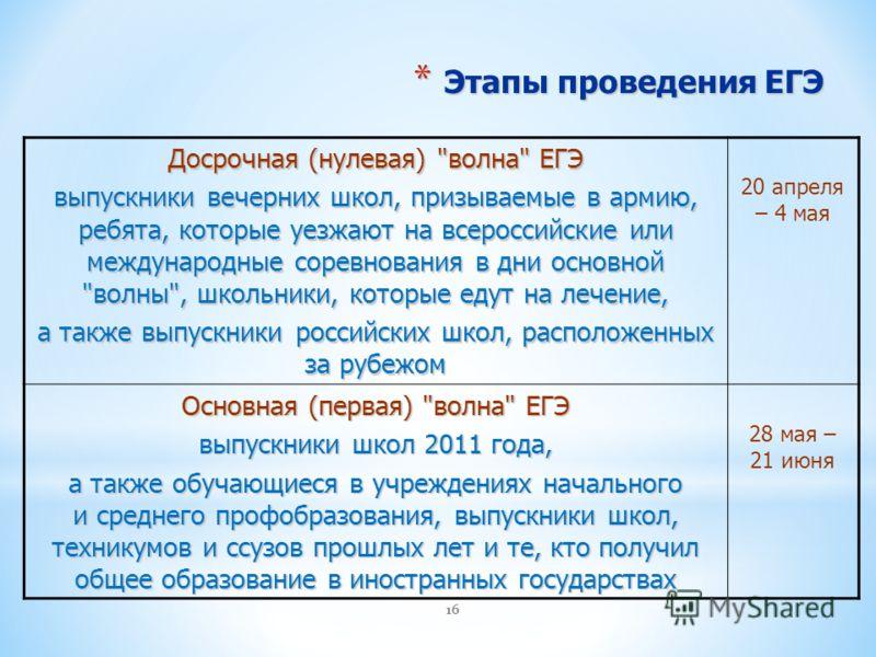 16 * Этапы проведения ЕГЭ Досрочная (нулевая)
