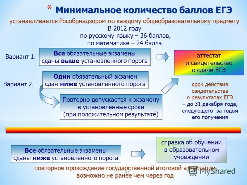 27 * Минимальное количество баллов ЕГЭ устанавливается Рособрнадзором по каждому общеобразовательному предмету В 2012 году по русскому языку – 36 баллов, по математике – 24 балла Вариант 1. Вариант 2. Все обязательные экзамены сданы выше установленно