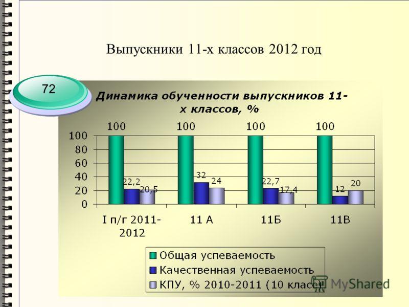 Выпускники 11-х классов 2012 год 72