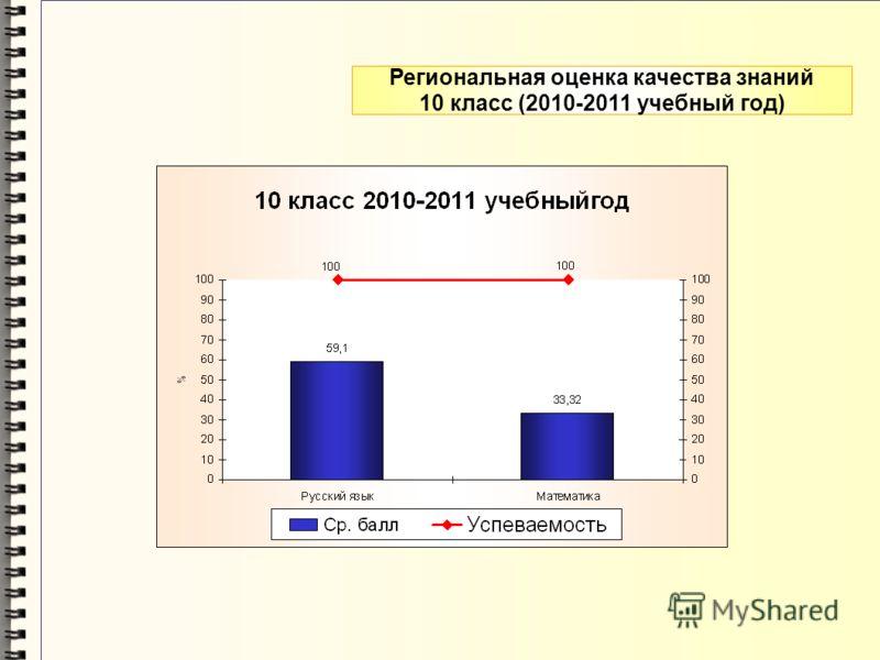 Региональная оценка качества знаний 10 класс (2010-2011 учебный год)
