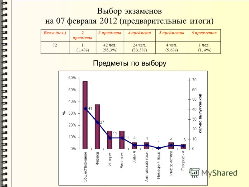 Выбор экзаменов на 07 февраля 2012 (предварительные итоги) Всего (чел.)2 предмета 3 предмета4 предмета5 предметов6 предметов 721 (1,4%) 42 чел. (58,3%) 24 чел. (33,3%) 4 чел. (5,6%) 1 чел. (1, 4%) Предметы по выбору