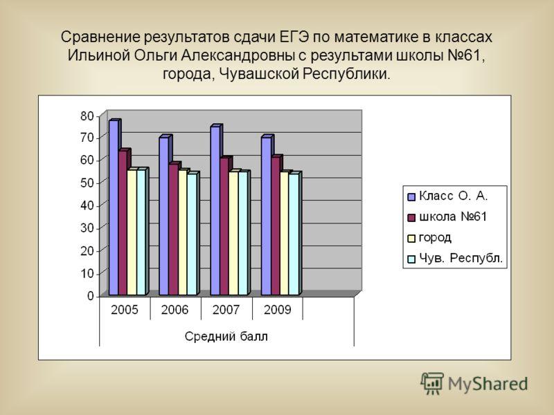 Сравнение результатов сдачи ЕГЭ по математике в классах Ильиной Ольги Александровны с результами школы 61, города, Чувашской Республики.