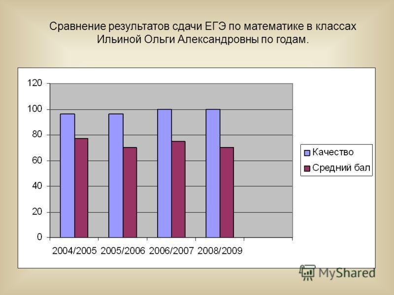 Сравнение результатов сдачи ЕГЭ по математике в классах Ильиной Ольги Александровны по годам.