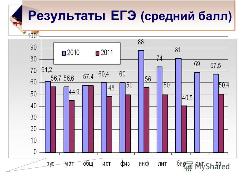 Результаты ЕГЭ (средний балл)