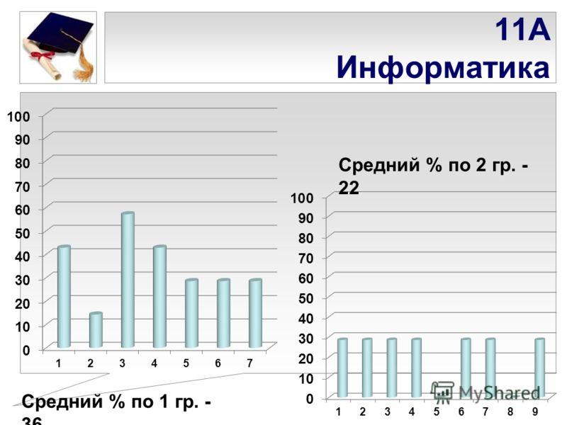 11А Информатика Средний % по 1 гр. - 36 Средний % по 2 гр. - 22