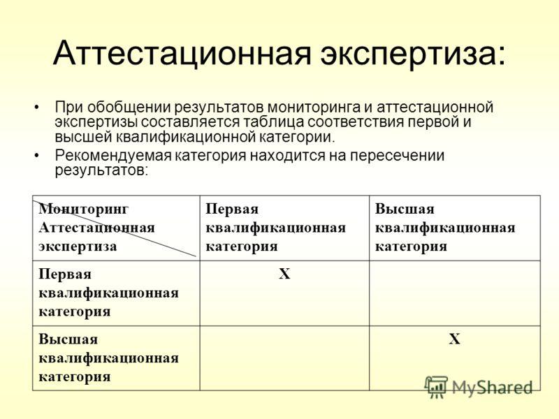Аттестационная экспертиза: При обобщении результатов мониторинга и аттестационной экспертизы составляется таблица соответствия первой и высшей квалификационной категории. Рекомендуемая категория находится на пересечении результатов: Мониторинг Аттест