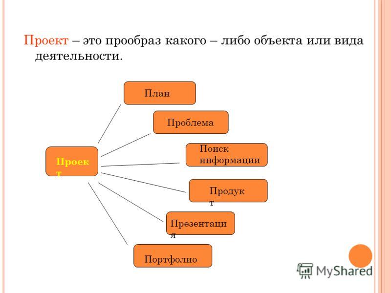 Проект – это прообраз какого – либо объекта или вида деятельности. Проек т План Проблема Поиск информации Продук т Презентаци я Портфолио