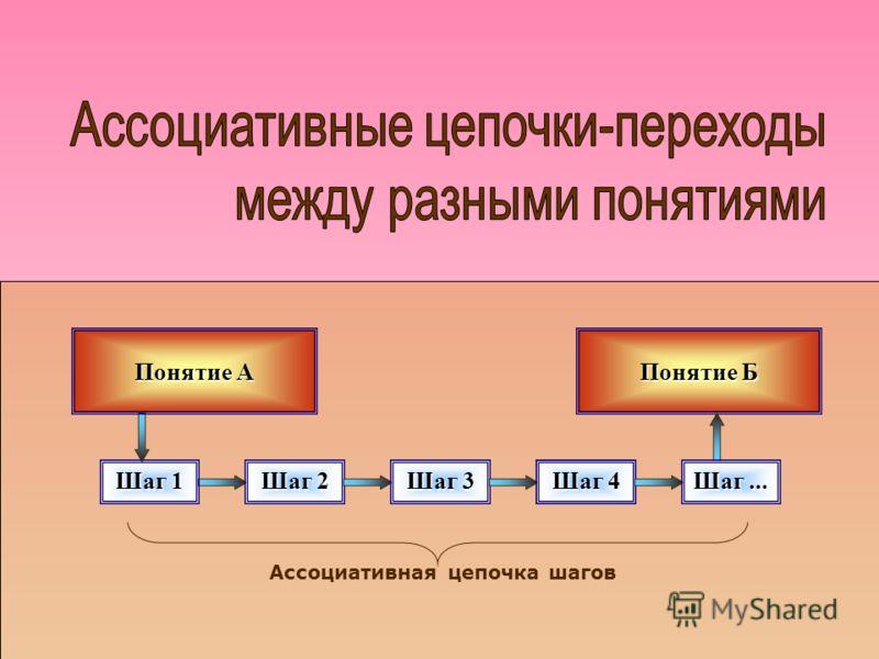 Понятие Б Шаг 1 Шаг 2 Шаг 3 Шаг... Шаг 4 Понятие А Шаг... Ассоциативная цепочка шагов