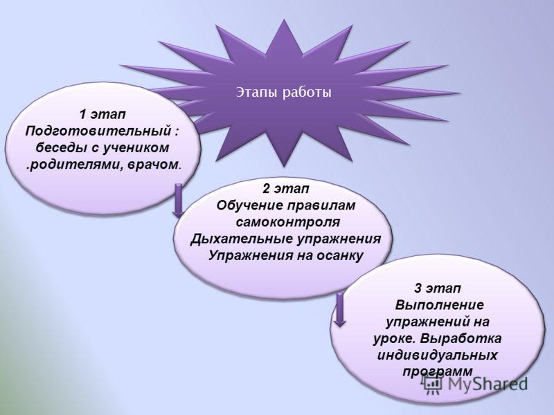Этапы работы 3 этап Выполнение упражнений на уроке. Выработка индивидуальных программ 3 этап Выполнение упражнений на уроке. Выработка индивидуальных программ 1 этап Подготовительный : беседы с учеником.родителями, врачом. 2 этап Обучение правилам са