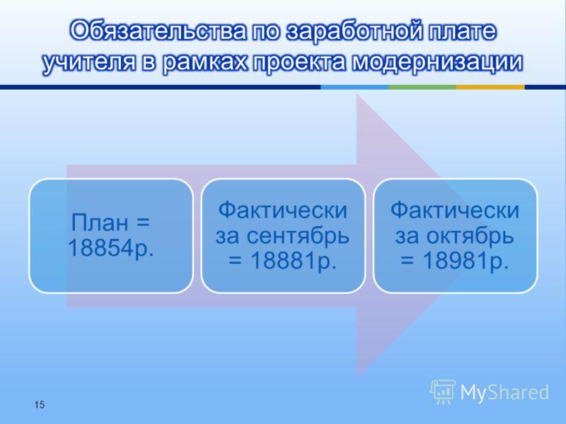 План = 18854 р. Фактически за сентябрь = 18881 р. Фактически за октябрь = 18981 р. 15