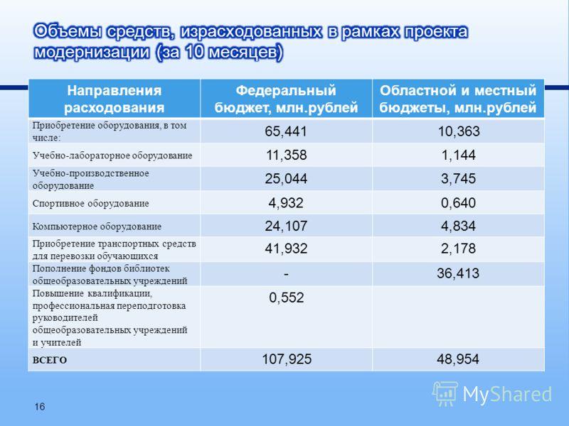 Направления расходования Федеральный бюджет, млн. рублей Областной и местный бюджеты, млн. рублей Приобретение оборудования, в том числе: 65,44110,363 Учебно-лабораторное оборудование 11,3581,144 Учебно-производственное оборудование 25,0443,745 Спорт