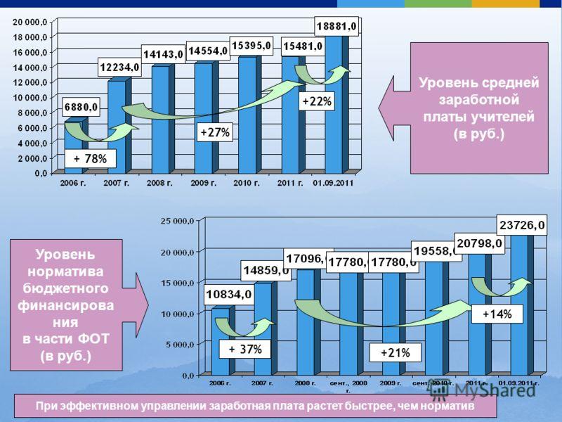 4 Уровень средней заработной платы учителей (в руб.) Уровень норматива бюджетного финансирова ния в части ФОТ (в руб.) + 78% + 37% +27% +21% +22% +14% При эффективном управлении заработная плата растет быстрее, чем норматив