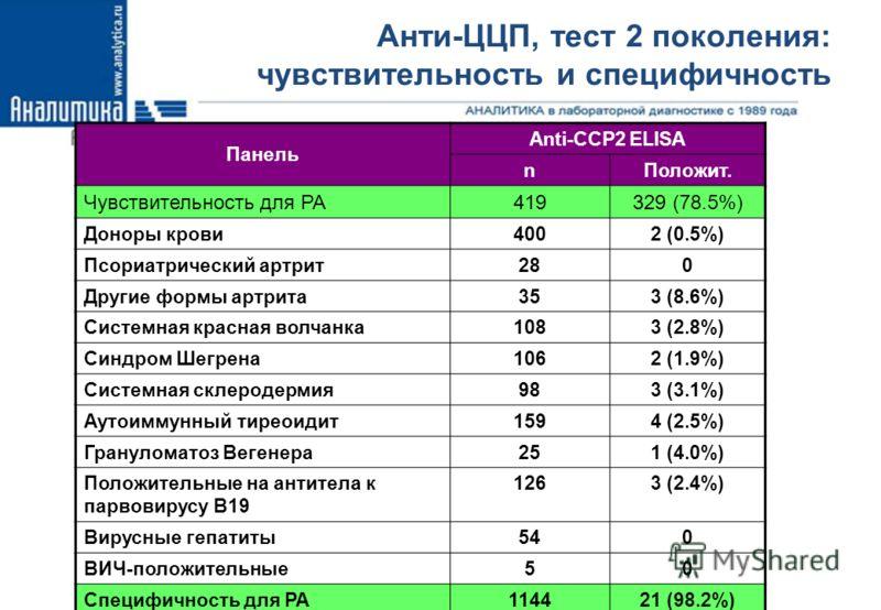 Анти-ЦЦП, тест 2 поколения: чувствительность и специфичность 12 Панель Anti-CCP2 ELISA nПоложит. Чувствительность для РА419329 (78.5%) Доноры крови4002 (0.5%) Псориатрический артрит280 Другие формы артрита353 (8.6%) Системная красная волчанка1083 (2.