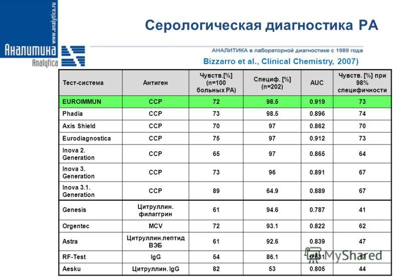 Серологическая диагностика РА 17 Тест-системаАнтиген Чувств.[%] (n=100 больных РА) Специф. [%] (n=202) AUC Чувств. [%] при 98% специфичности EUROIMMUNCCP7298.50.91973 PhadiaCCP7398.50.89674 Axis ShieldCCP70970.86270 EurodiagnosticaCCP75970.91273 Inov