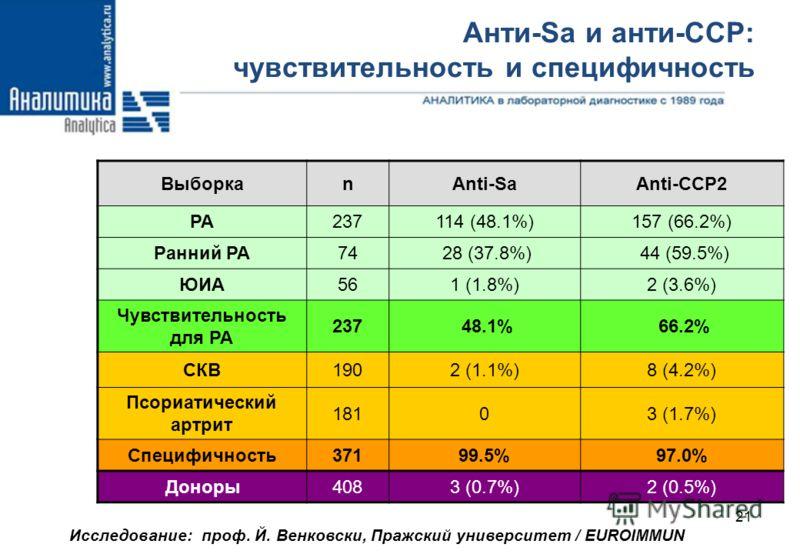 Анализ крови анти ццп ифа анализ крови на сахар у взрослых норма в таблице