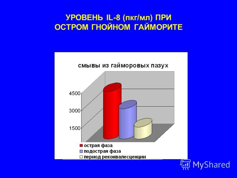 УРОВЕНЬ IL-8 (пкг/мл) ПРИ ОСТРОМ ГНОЙНОМ ГАЙМОРИТЕ