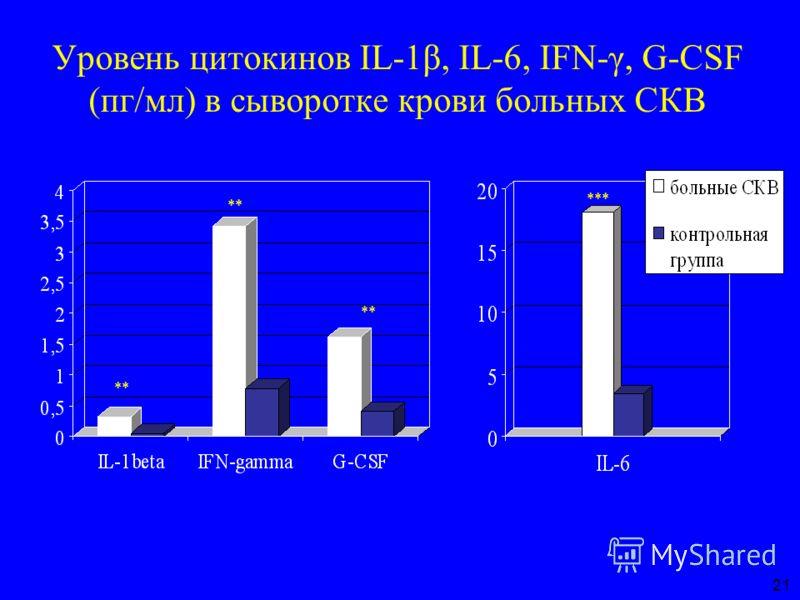 Уровень цитокинов IL-1β, IL-6, IFN-γ, G-CSF (пг/мл) в сыворотке крови больных СКВ ** *** 21