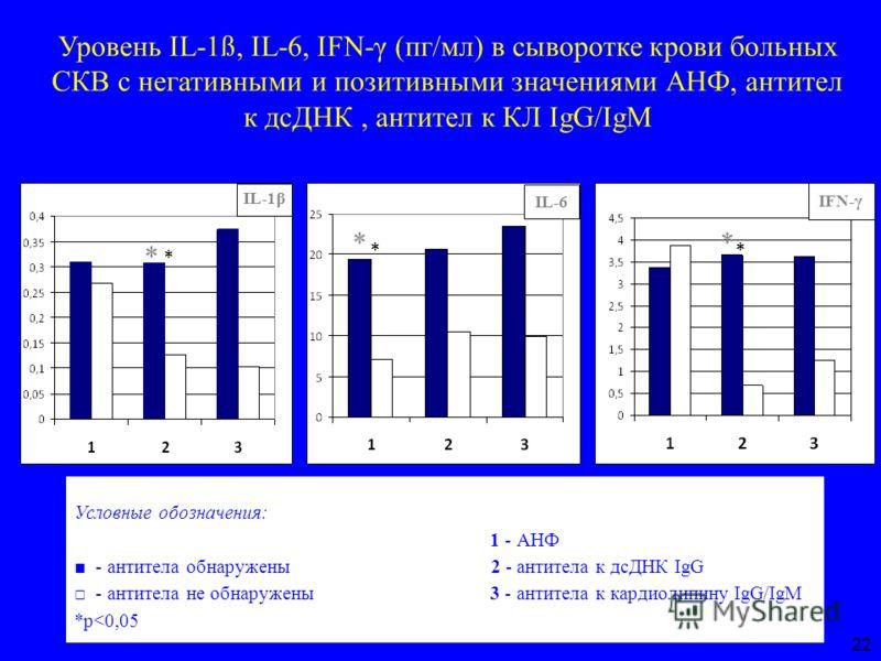 Уровень IL-1ß, IL-6, IFN-γ (пг/мл) в сыворотке крови больных СКВ с негативными и позитивными значениями АНФ, антител к дсДНК, антител к КЛ IgG/IgM * IL-6 IFN-γ * IL-1β * Условные обозначения: 1 - АНФ - антитела обнаружены 2 - антитела к дсДНК IgG - а