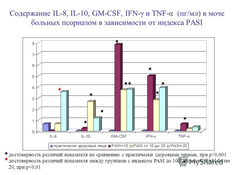Содержание IL-8, IL-10, GM-CSF, IFN-γ и TNF-α (пг/мл) в моче больных псориазом в зависимости от индекса PASI достоверность различий показателя по сравнению с практически здоровыми лицами, при p
