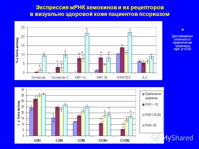 Экспрессия мРНК хемокинов и их рецепторов в визуально здоровой коже пациентов псориазом * * ** * Достоверные отличия от практически здоровых при p