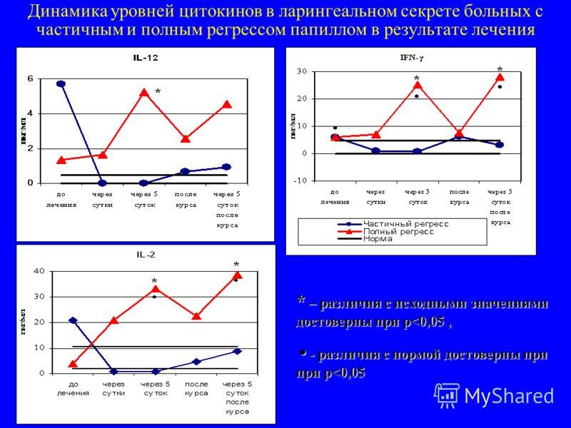 Динамика уровней цитокинов в ларингеальном секрете больных с частичным и полным регрессом папиллом в результате лечения * – различия с исходными значениями достоверны при р