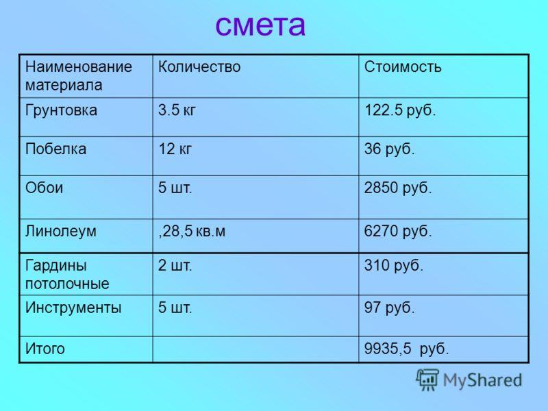 смета Наименование материала КоличествоСтоимость Грунтовка3.5 кг122.5 руб. Побелка12 кг36 руб. Обои5 шт.2850 руб. Линолеум,28,5 кв.м6270 руб. Гардины потолочные 2 шт.310 руб. Инструменты5 шт.97 руб. Итого9935,5 руб.