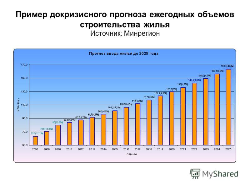 Пример докризисного прогноза ежегодных объемов строительства жилья Источник: Минрегион