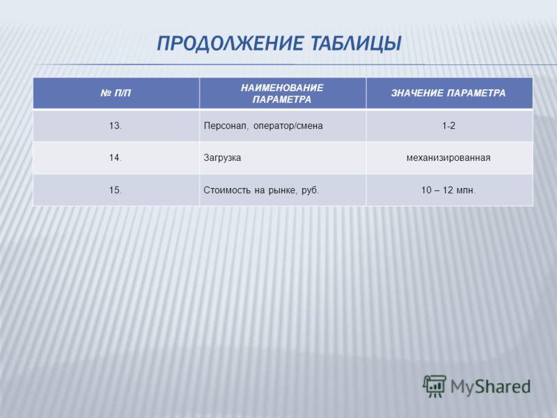 ПРОДОЛЖЕНИЕ ТАБЛИЦЫ П/П НАИМЕНОВАНИЕ ПАРАМЕТРА ЗНАЧЕНИЕ ПАРАМЕТРА 13.Персонал, оператор/смена1-2 14.Загрузкамеханизированная 15.Стоимость на рынке, руб.10 – 12 млн.