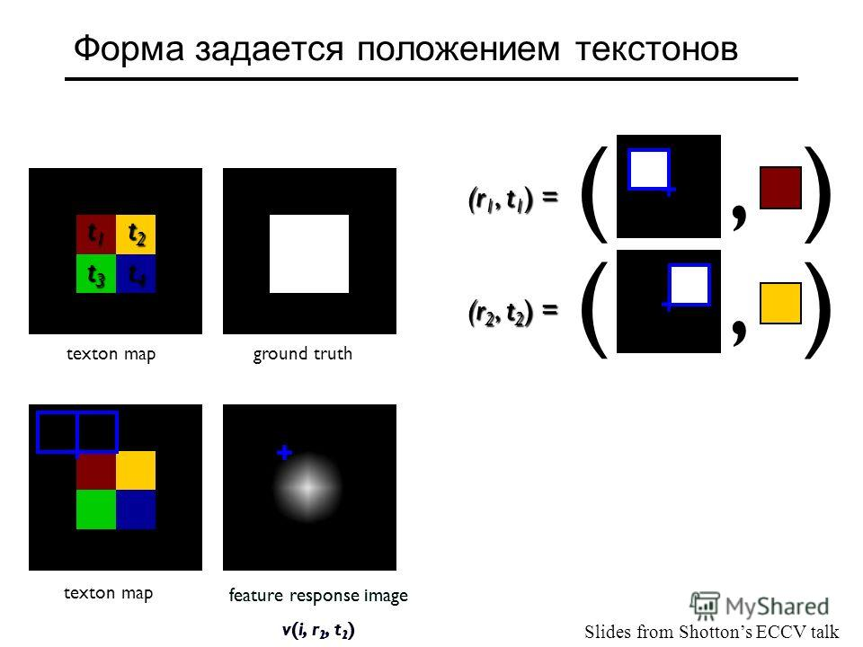 feature response image v(i, r 1, t 1 ) feature response image v(i, r 2, t 2 ) Форма задается положением текст онов (, ) (r 1, t 1 ) = (, ) (r 2, t 2 ) = t1t1t1t1 t2t2t2t2 t3t3t3t3 t4t4t4t4 t0t0t0t0 texton mapground truth texton map Slides from Shotto