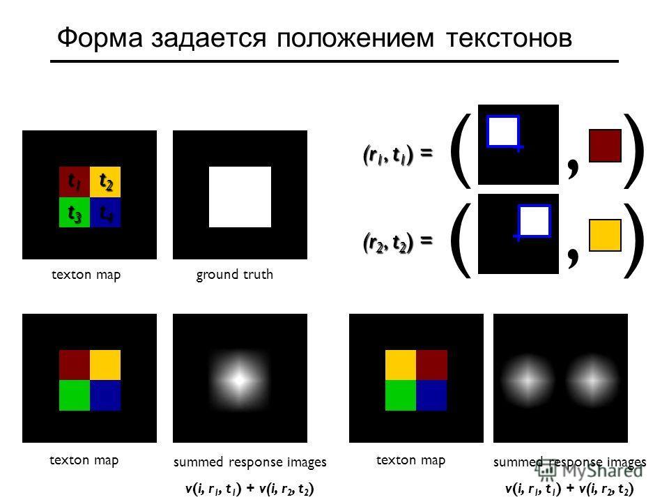 summed response images v(i, r 1, t 1 ) + v(i, r 2, t 2 ) Форма задается положением текст онов (, ) (r 1, t 1 ) = (, ) (r 2, t 2 ) = t1t1t1t1 t2t2t2t2 t3t3t3t3 t4t4t4t4 t0t0t0t0 texton mapground truth texton map summed response images v(i, r 1, t 1 )