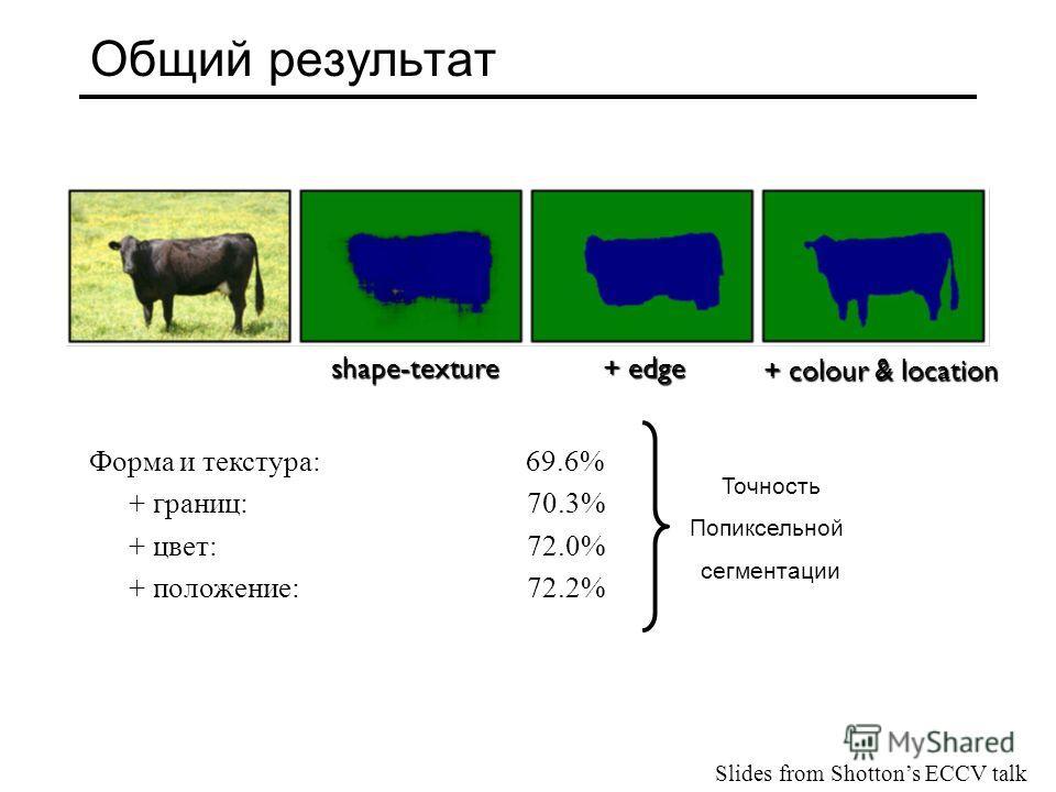 Общий результат Форма и текстура: 69.6% + границ: 70.3% + цвет: 72.0% + положение: 72.2% shape-texture + edge + colour & location Точность Попиксельной сегментации Slides from Shottons ECCV talk