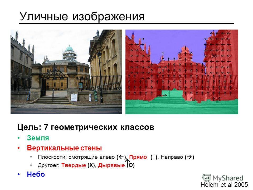 Цель: 7 геометрических классов Земля Вертикальные стены Плоскости: смотрящие влево ( ), Прямо ( ), Направо ( ) Другоеr: Твердые (X), Дырявые (O) Небо Уличные изображения Hoiem et al 2005