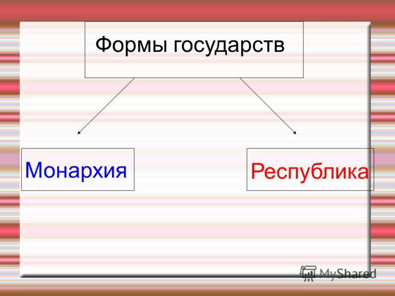 Монархия Республика Формы государств