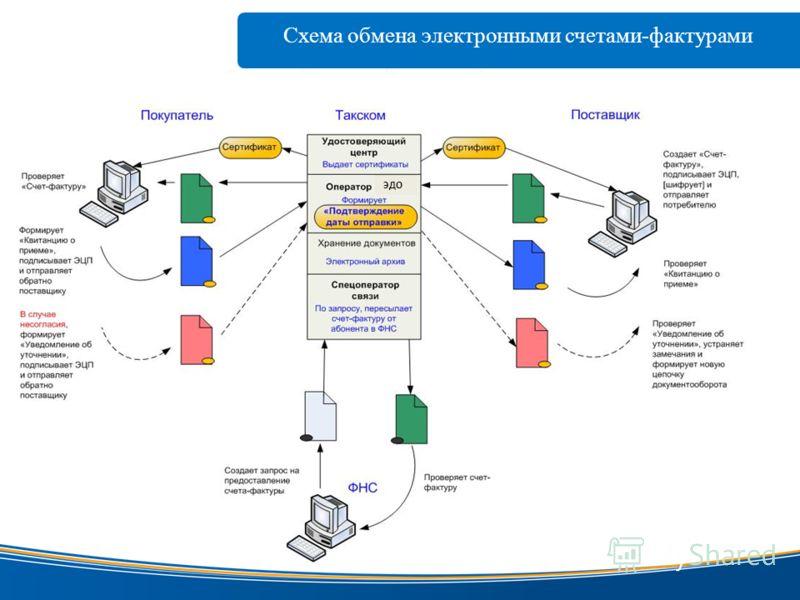 Схема обмена электронными счетами-фактурами www.taxcom.ru электронной цифровой ЭДО