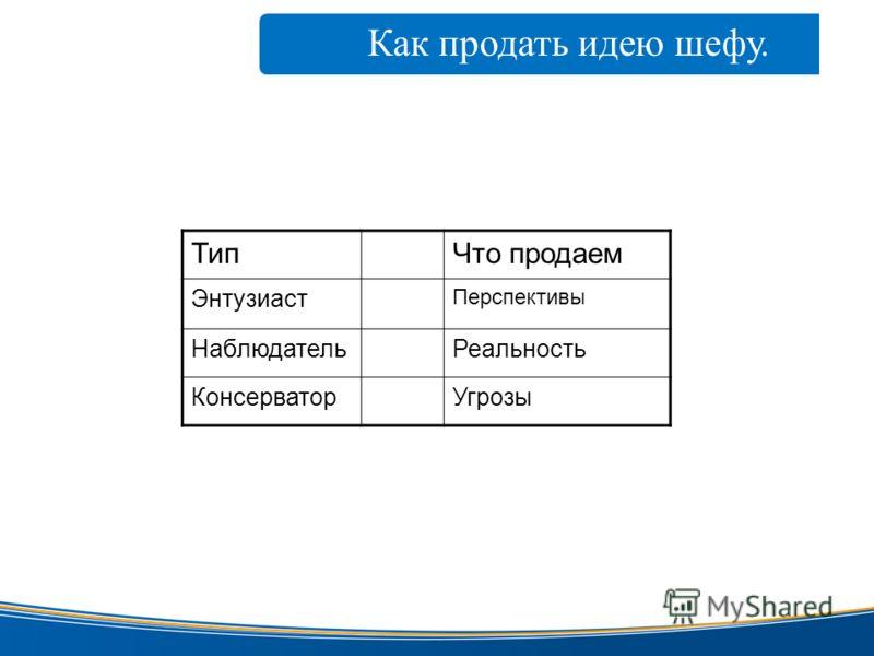 www.taxcom.ru Как продать идею шефу. электронной цифровой ТипЧто продаем Энтузиаст Перспективы НаблюдательРеальность КонсерваторУгрозы