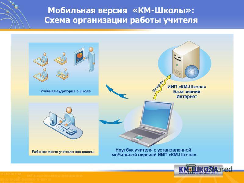Мобильная версия «КМ-Школы»: Схема организации работы учителя