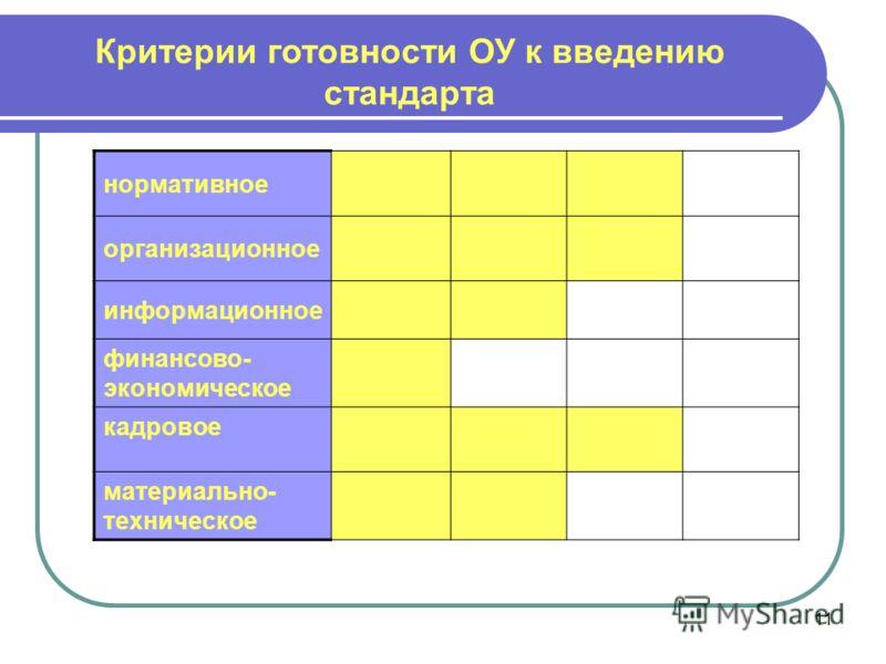 11 Критерии готовности ОУ к введению стандарта нормативное организационное информационное финансово- экономическое кадровое материально- техническое